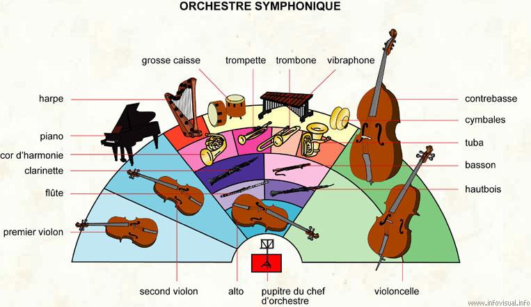 Instrumenty muzyczne - słownictwo 7 - Francuski przy kawie